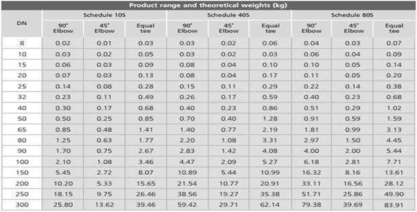 ASTM A860 Grade WPHY 70 Buttweld Pipe Fittings Dimension & Weight Chart Manufacturer